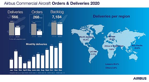 Airbus Commercial Aircraft Orders & Deliveries 2020